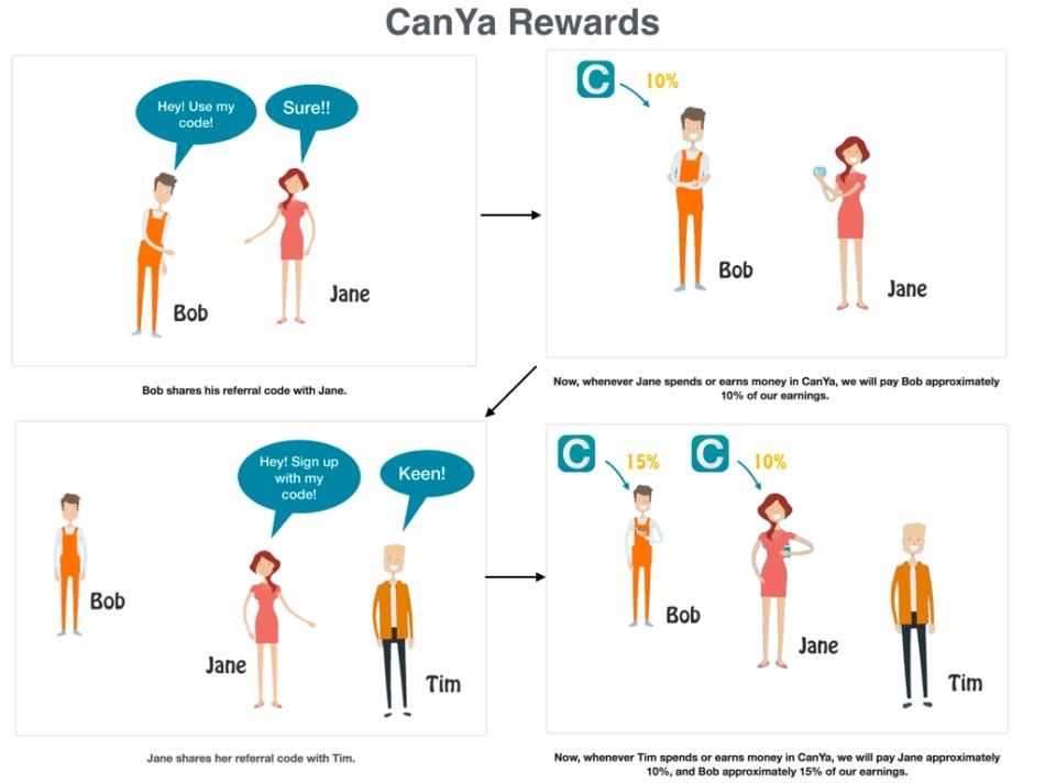 CanYa_Reward_Demo