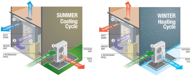 CanYa_Air-Con_How it works_Summer VS Winter