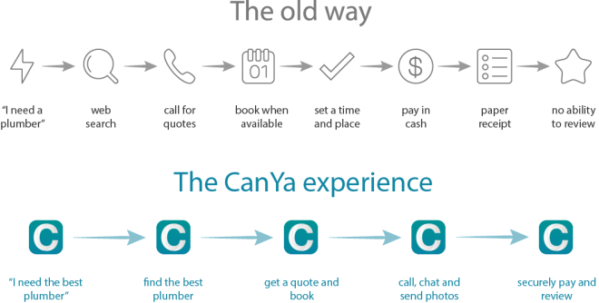 An infographic that describes the old way to book local service providers and the new way with the CanYa experience