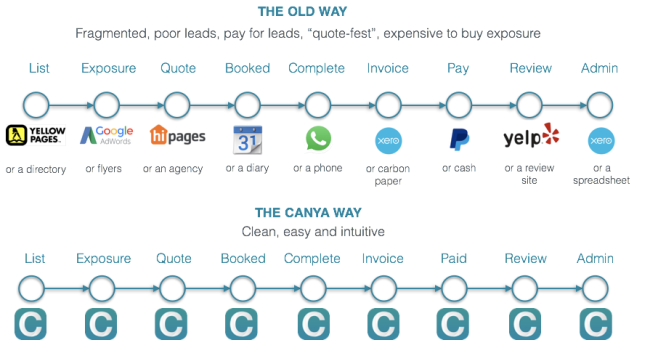 The old job booking process is broken and expensive. The new CanYa experience is easy, clean and intuitive
