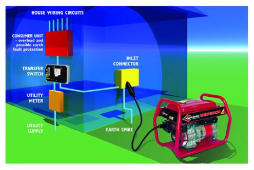 Portable generator supply system at home. CanYa provides local electricians to do this for your family