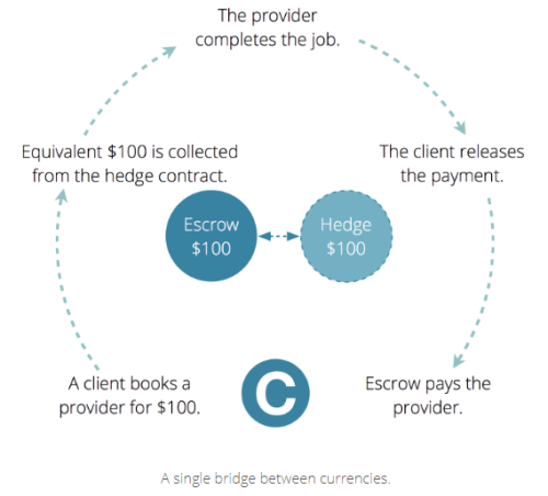 Trustless hedged escrow smart contract as offered by the CanYaCoin on the CanYa platform