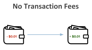 CanYa really like IOTA with the unique way they achieve no transaction fees