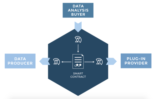 MADANA has 3 main features that CanYa is interested in partnership for; data producer, data analysis buyer and plug-in provider