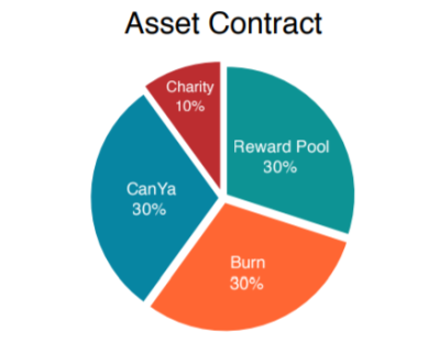 CanYa asset contract