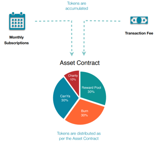Asset contract for CanYa