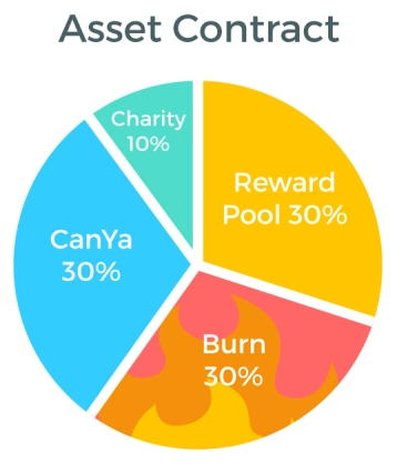 The CanYaCoin Asset contract leads to 10% going to charity, 30% going to the CanYa Community, 30% going to CanYa and 30% being burned forever
