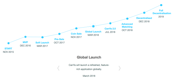CanYa roadmap to fulfilling the CanYaCoin ICO plan