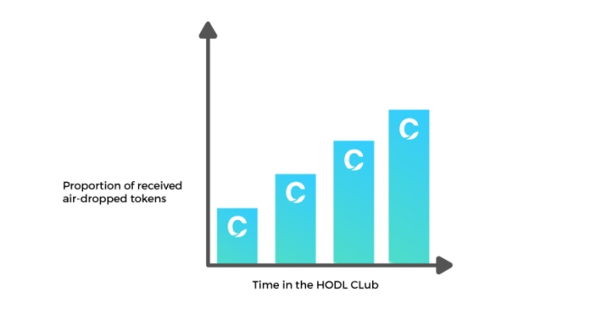 CAN HODL CLUB is great for the community