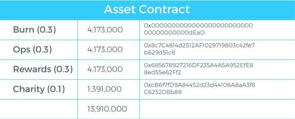 CanYa_Token_Split_Asset_Contract