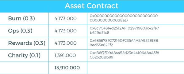 CanYa_Token_split_asset_Contract.jpg