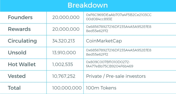 CanYa_Token_Split_Breakdown.jpg